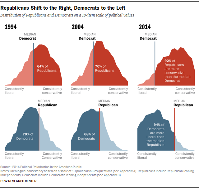 Political Group Polarization